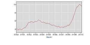unemployment-graph1