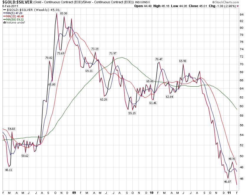 Silber wäre also im Vergleich zu Gold relativ teuer. In der jüngeren Vergangenheit hat sich ein Ratio um 40 oder tiefer eher als Verkaufssignal für Silber erwiesen. Hier würde, etwa bei einer Akkumulation (=Zukauf von Edelmetallen), der Trend eher für Gold sprechen.