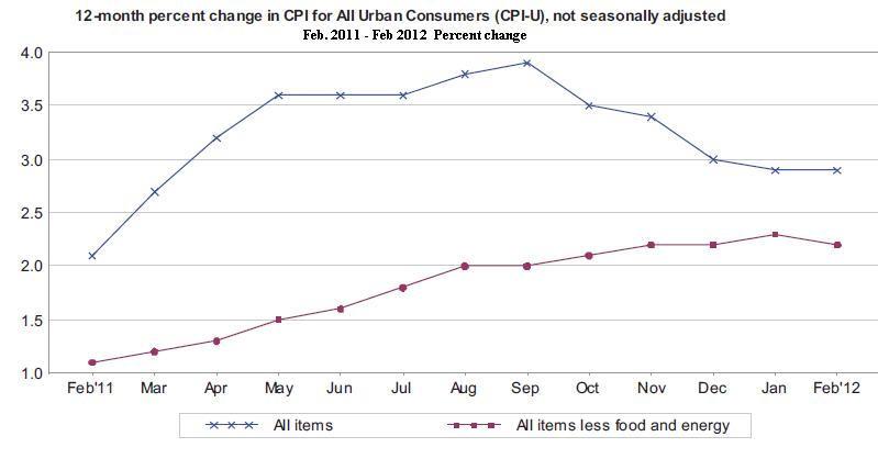 Für festverzinsliche Anleihen in besten städtischen Lagen spezialisierten mögliche Preissteigerungen an den Verbraucher weitergeben.