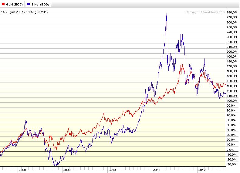 Obwohl im Jahr im Verhältnis zu Silber mehr Gold produziert wurde, sank der Wert von Silber von 1,29 $ pro Unze im Jahrhundert auf 0,58 $ im Jahr Jahrhundert auf 0,58 $ im Jahr