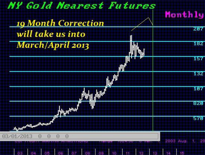 7gold-19month-correction-2012-2013.jpg