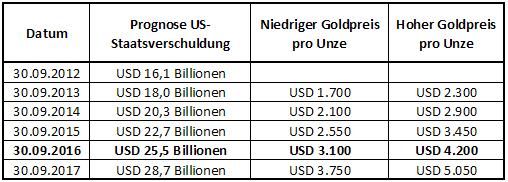 entwicklung goldpreis seit 2016