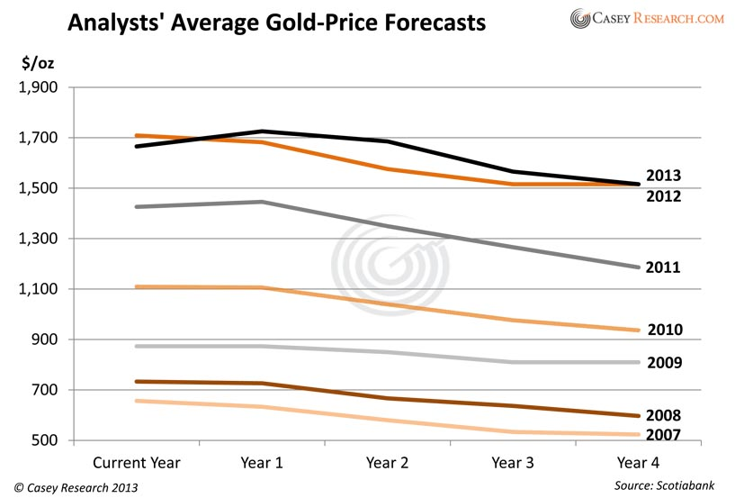 Consensus Gold Price Forecast.xlsx