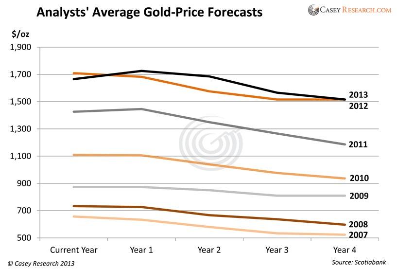 Consensus Gold Price Forecast.xlsx