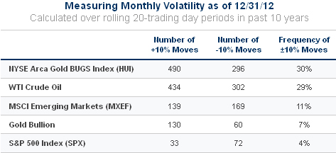 Monthhly-Volatility---2003---2012
