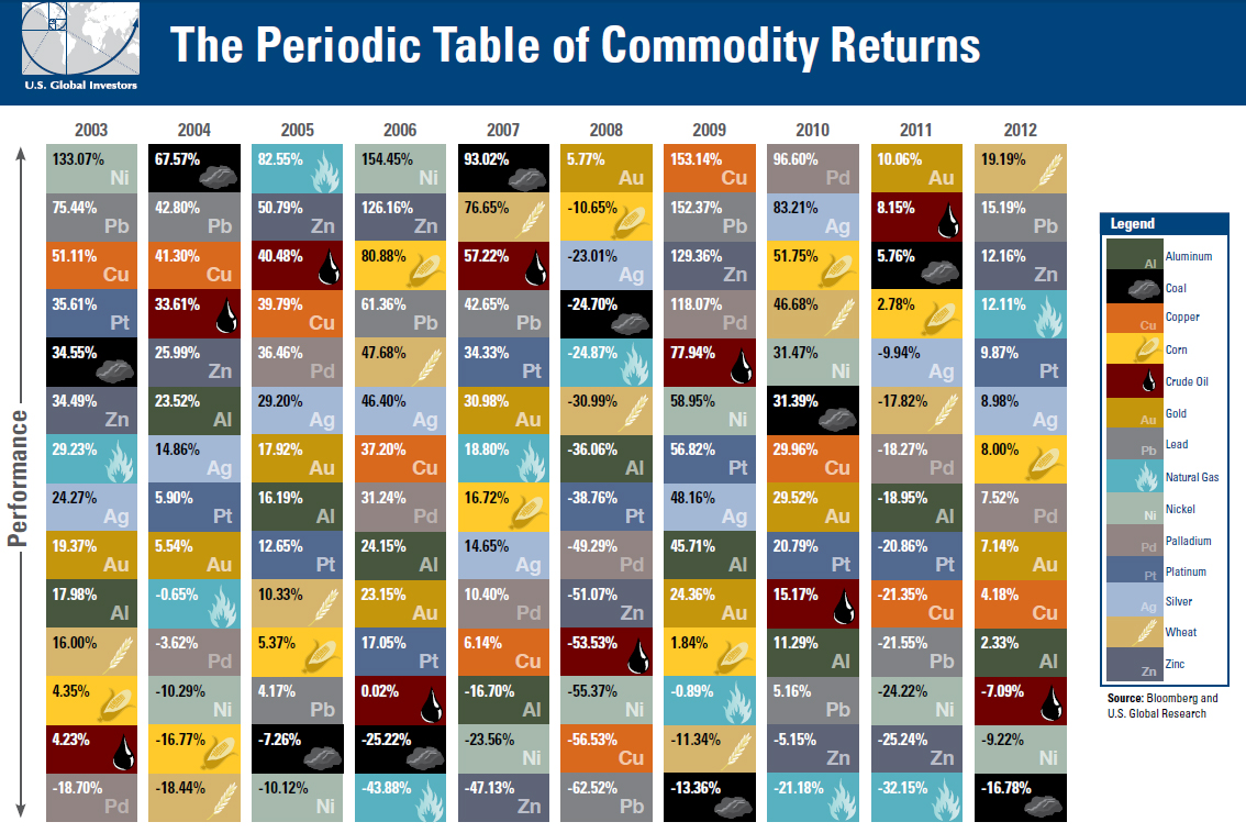 U.S.-Global-Investors---The-Periodic-Table-of-Commodity-Returns-2003----2012