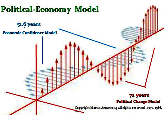 armstrong-political-economy-model