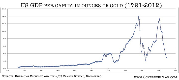 us-gdp-per-capita-in-ounces-of-gold-1791-2012