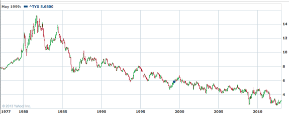 30yr_treasuries