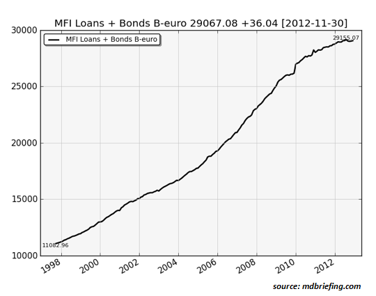 Eurozone-total-credit