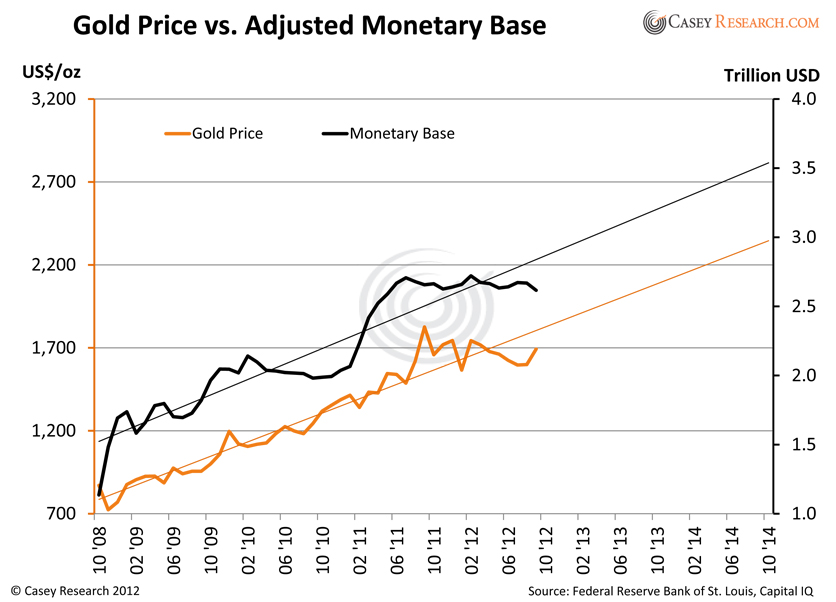 Copy of 121012 Chart - Monetary Base vs  Gold Price AD.xlsx