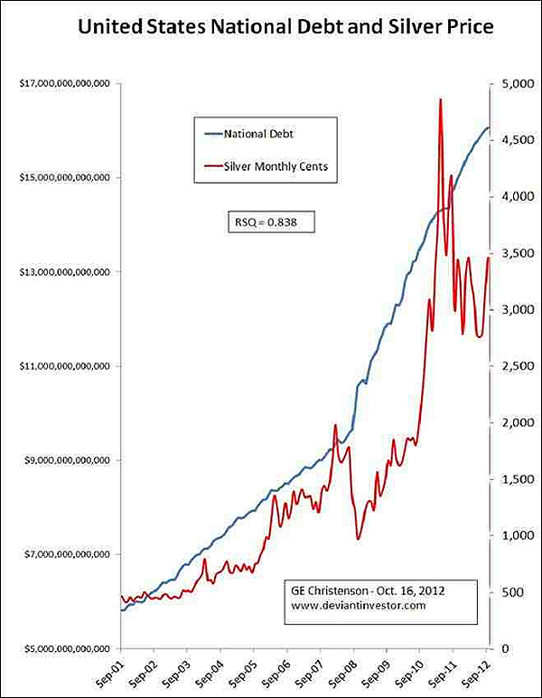 US-Staatsverschuldung-vs.-Silberpreis