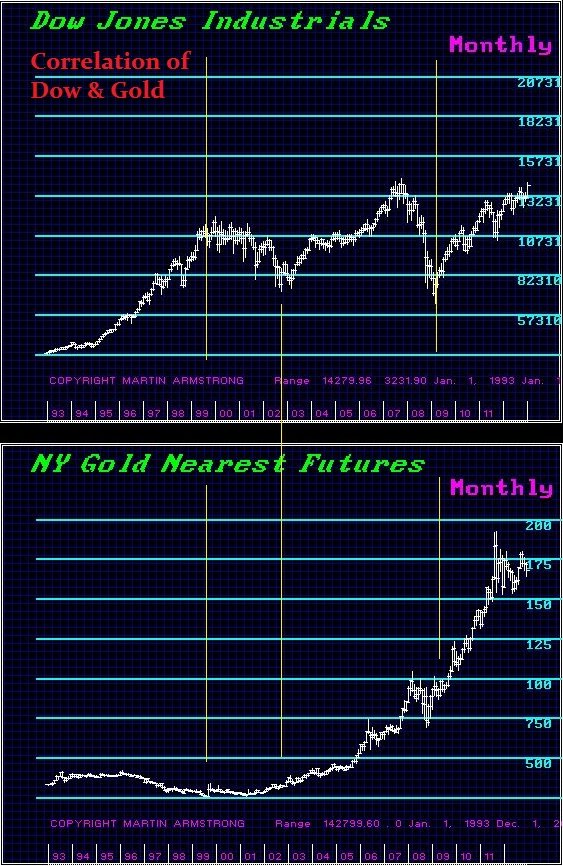 armstrong-dowjones-gold