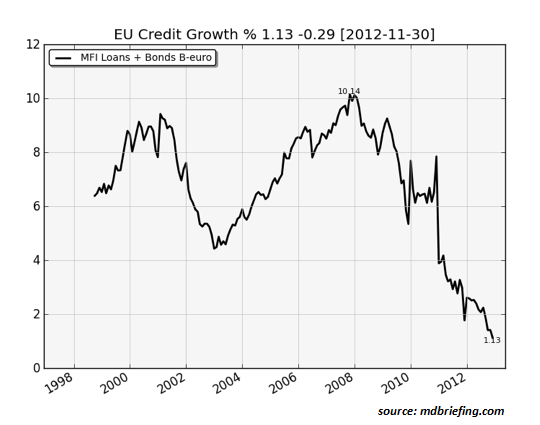 eurozone-credit-growth