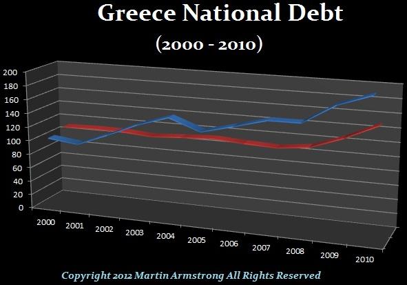 staatsverschuldung-griechenland---US-Dollars-in-blau---Euros-in-rot