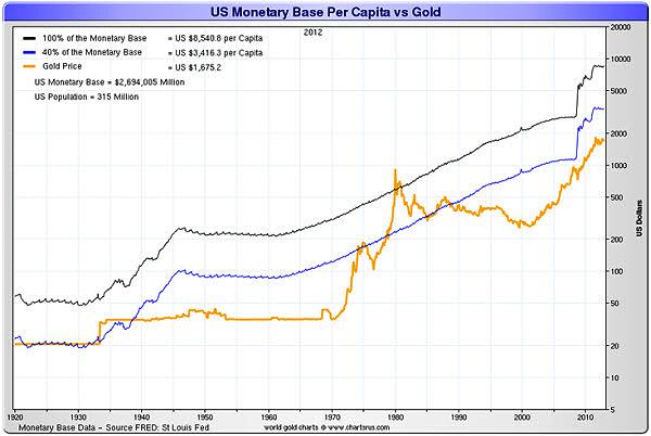 usmonetarybasepercapita-vs.-gold