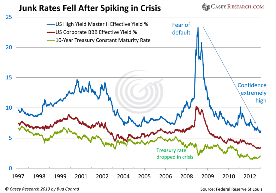 Copy of junk rates fell.xlsx