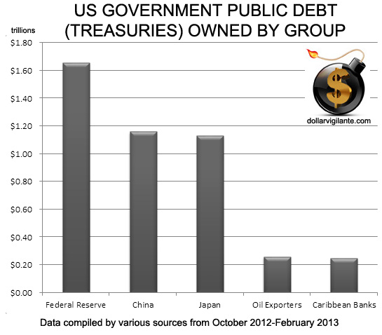 USGovernmentPublicDebt-Treasuries-OwnedByGroupFeb2013