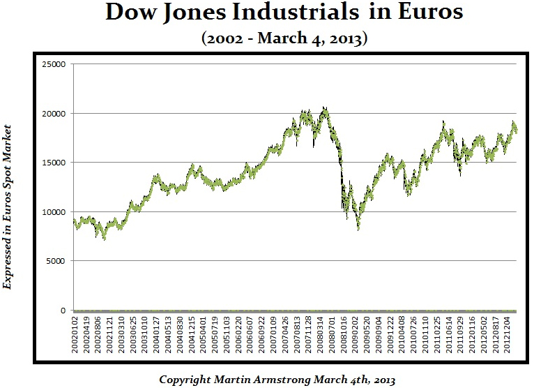 dow-in-euros