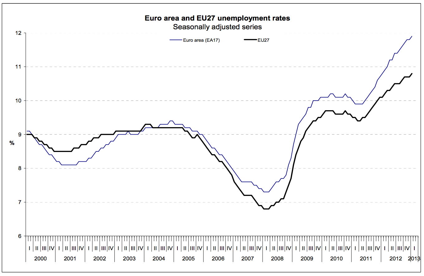 euro-area-and-eu-27-unemployment