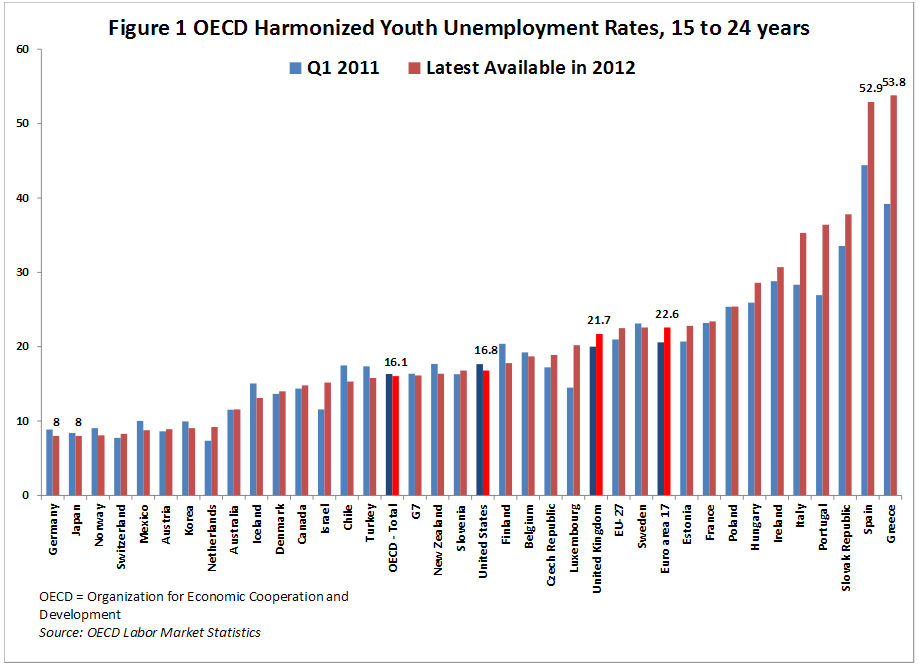 piie.com---oecd-youth-unemployment-october2012