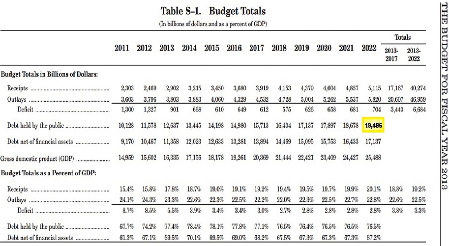 presidential-us-budget2013