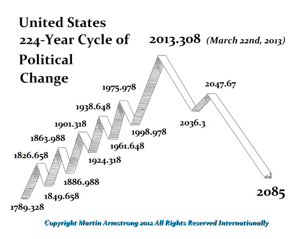 us-224-cycle-2013