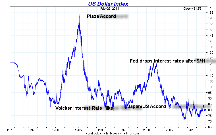 us-dollar-index--seit-1970