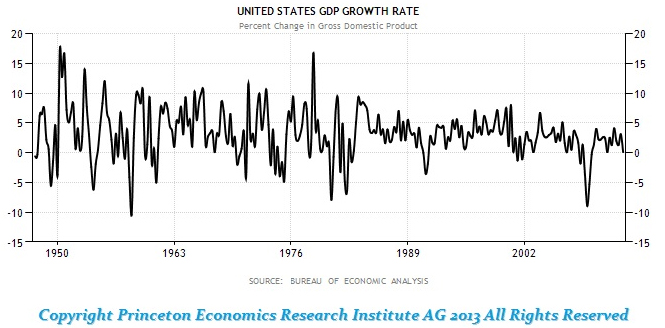 us-gdp-growth-rate-1950-2012