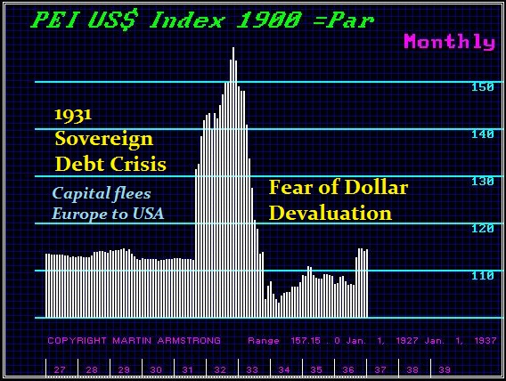armstrong-short-dollar-debt-bubble-3