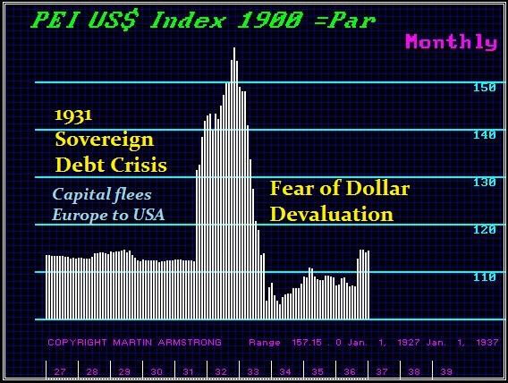 armstrong-short-dollar-debt-bubble-3