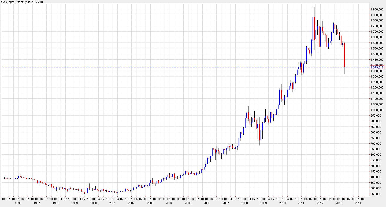 netdania.com---Goldpreis-langfristig-auf-Monatsbasis