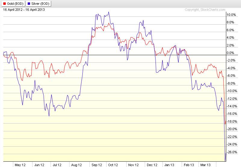 stockcharts.com---Performance-von-Gold-und-Silber-der-letzten-12-Monate