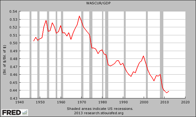 Wages-And-Salaries-As-A-Percentage-Of-GDP1