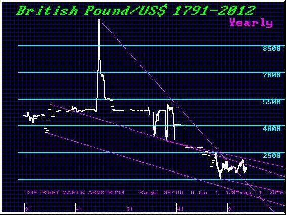 britishpound-usd-1791-2012