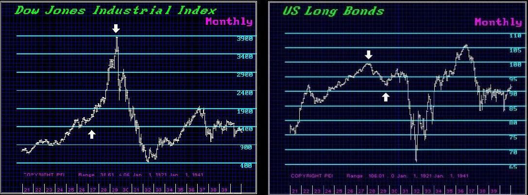 dow-jones-and-us-bonds-1930s