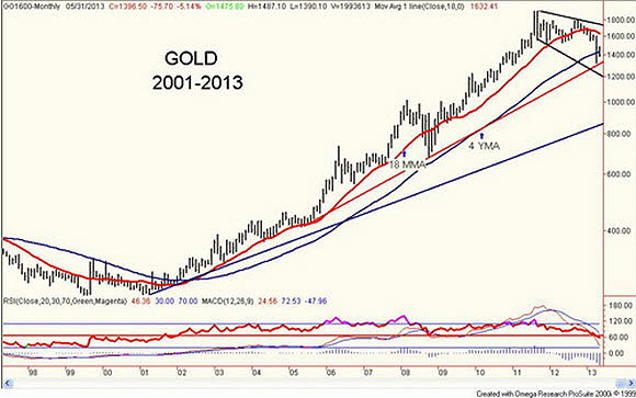 gold2001-2013