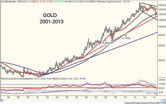 gold2001-2013