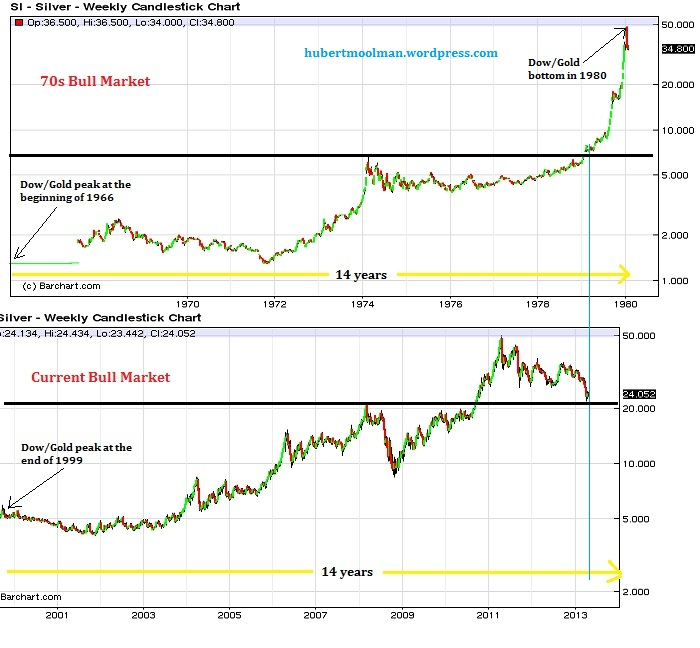 silver-bullmarkets-compared
