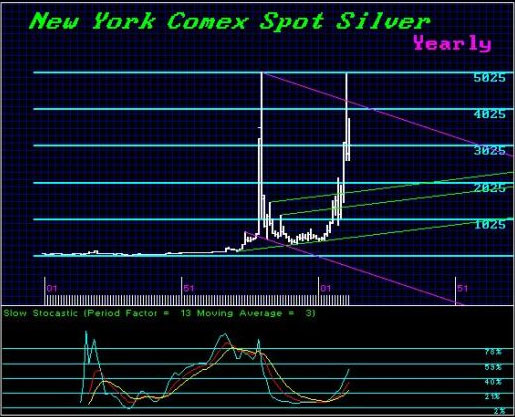 silver-yearly-since-1901