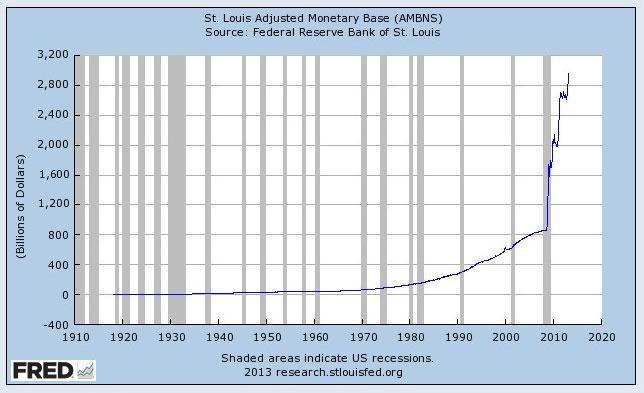 us-monetary-base