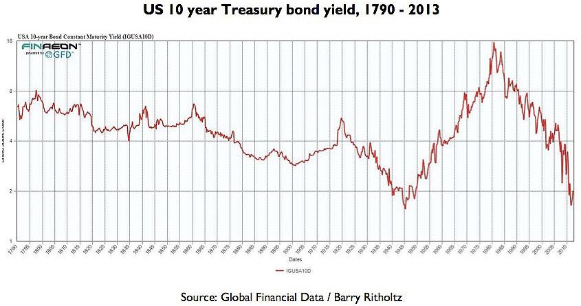 Chart-1-US