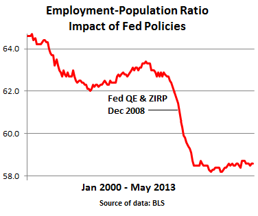 US-BLS-Employment-Population-ration-2002-2013_May