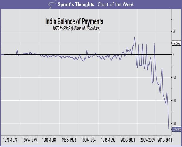 indische-außenhandelsbilanz-1970-2014