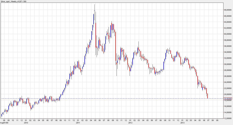 netdania.com----Silberpreis-in-US-Dollars---26062013