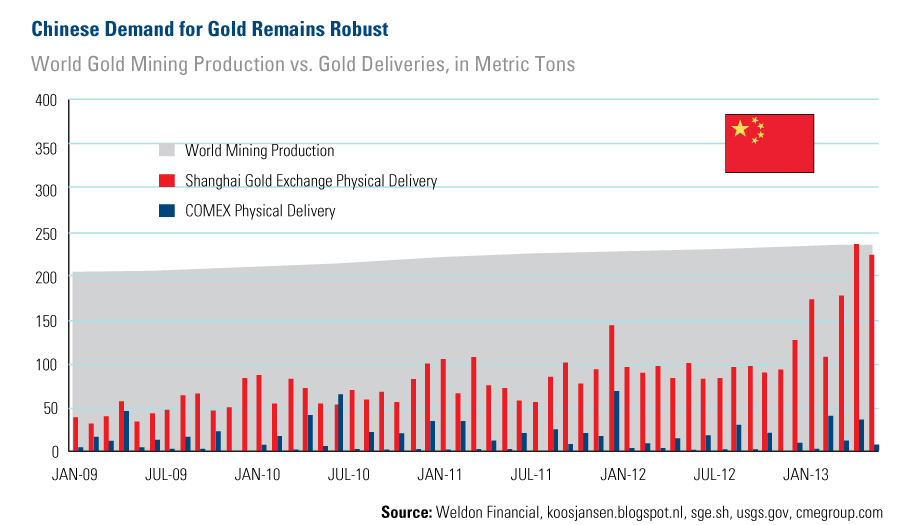 COM-Chinese-Demand-for-Gold-Remains-Robust-lg