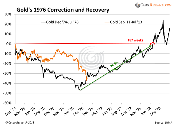 Golds1976CorrectionandRecovery