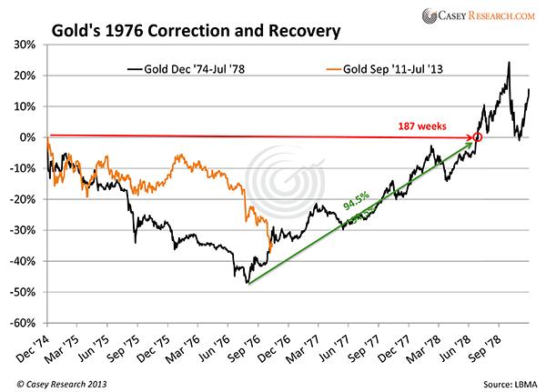 Golds1976CorrectionandRecovery