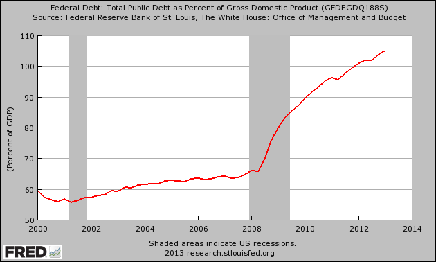 National-Debt-As-A-Percentage-Of-GDP1