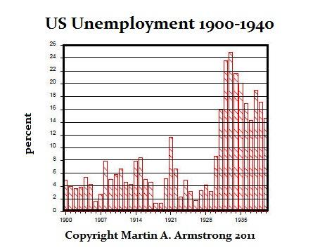 Unemployment-1900-1940